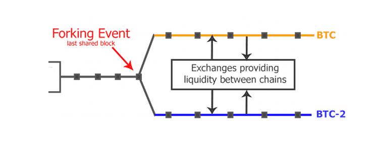 Что такое Форки Биткоина (Bitcoin)